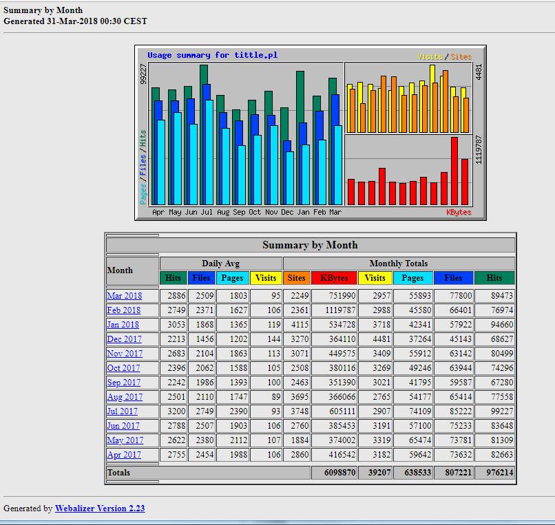 Webalizer - statystyki TITTLE.pl